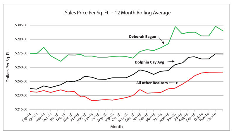 newsletter-dc-condos-graph-3
