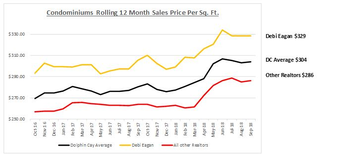 Dolphin Cay Real Estate Updates – 12 Months Ending 9/30/18